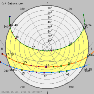 Sun Path Diagram over Jerusalem, Israel