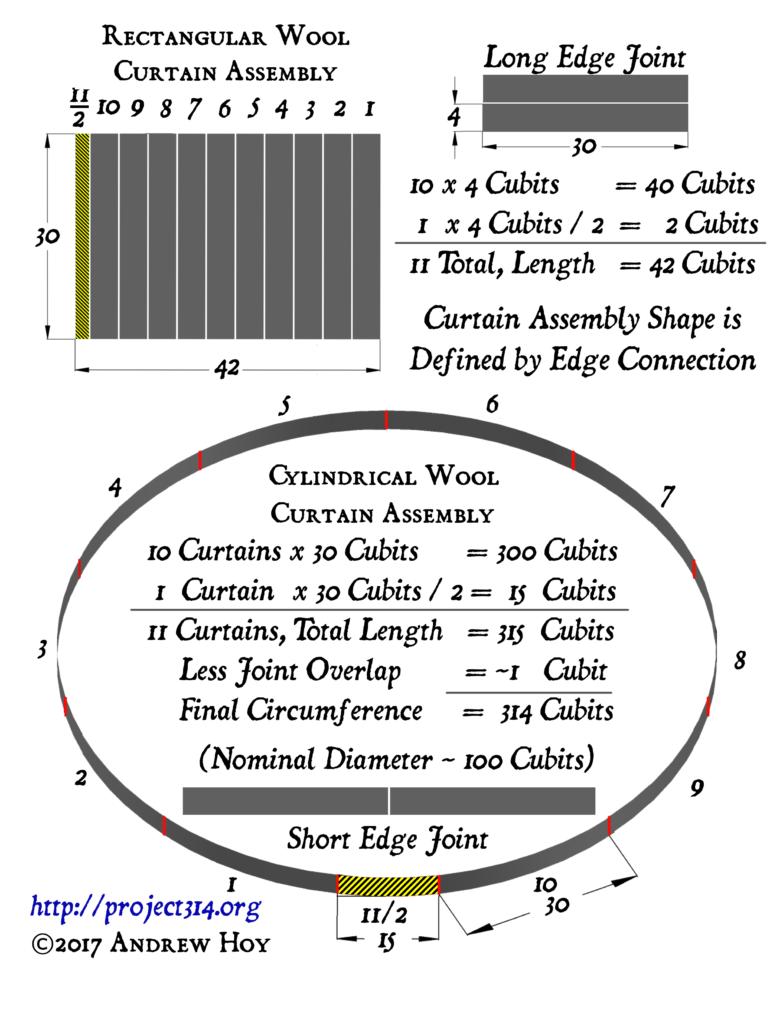 Curtain Assembly: Rectangular vs Circular